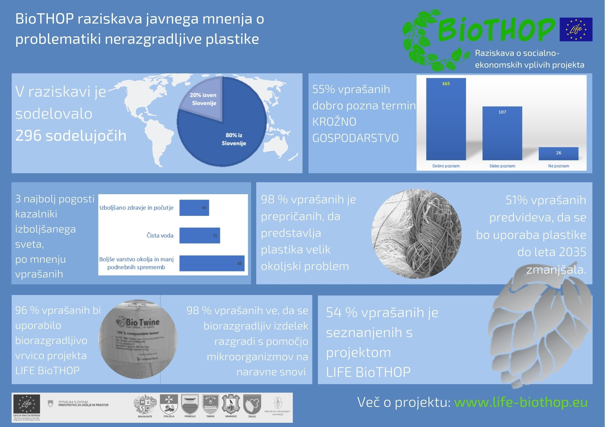 BioTHOP javnomnenjska raziskava (2)